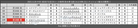 2021.5.29 中京 3回目7日目 Bコース使用