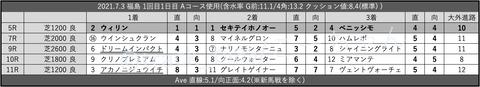 2021.7.3 福島 1回目1日目 Aコース使用