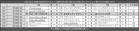 2021.8.21 札幌 2回目3日目 Aコース使用