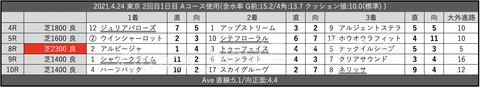 2021.4.24 東京 2回目1日目 Aコース使用