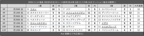 2020.11.14 福島 3回目5日目 Bコース使用