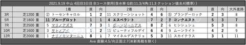 2021.9.19 中山 4回目3日目 Bコース使用
