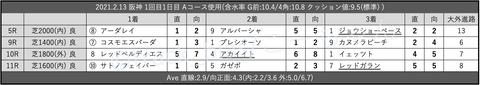 2021.2.13 阪神 1回目1日目 Aコース使用