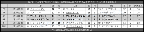 2020.11.14 東京 5回目3日目 Bコース使用