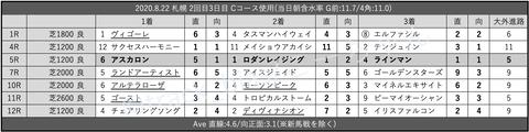 2020.8.22 札幌 2回目3日目 Cコース使用