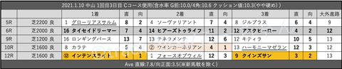2021.1.10 中山 1回目3日目 Cコース使用