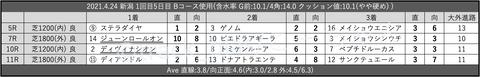2021.4.24 新潟 1回目5日目 Bコース使用