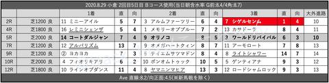 2020.8.29 小倉 2回目5日目 Bコース使用