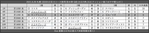 2021.6.26 札幌 1回目5日目 Aコース使用