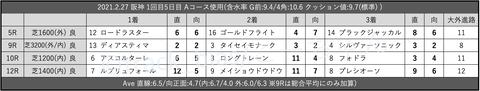 2021.2.27 阪神 1回目5日目 Aコース使用