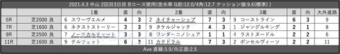 2021.4.3 中山 2回目3日目 Bコース使用