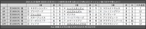 2021.6.19 阪神 3回目1日目 Bコース使用