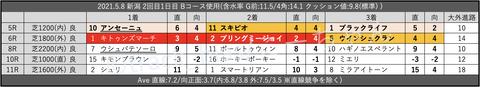 2021.5.8 新潟 2回目1日目 Bコース使用