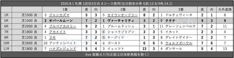 2020.8.1 札幌 1回目3日目 Aコース使用