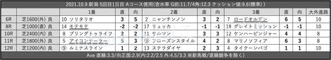 2021.10.9 新潟 5回目1日目 Aコース使用