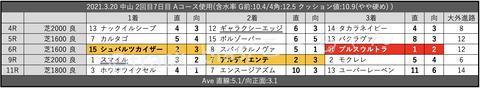 2021.3.20 中山 2回目7日目 Aコース使用