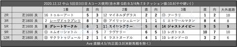 2020.12.12 中山 5回目3日目 Aコース使用