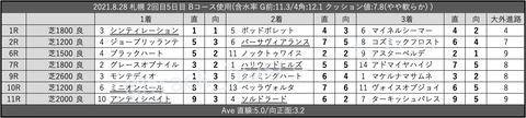 2021.8.28 札幌 2回目5日目 Bコース使用
