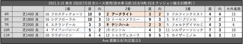 2021.5.15 東京 2回目7日目 Bコース使用