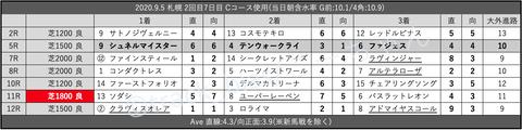 2020.9.5 札幌 2回目7日目 Cコース使用