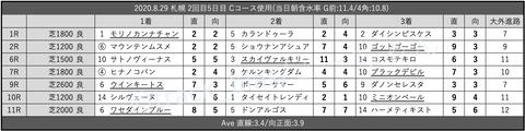 2020.8.29 札幌 2回目5日目 Cコース使用