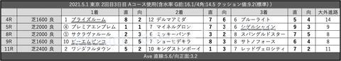 2021.5.1 東京 2回目3日目 Aコース使用