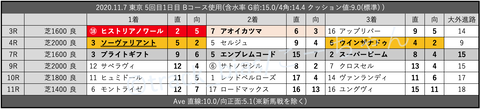 2020.11.7 東京 5回目1日目 Bコース使用