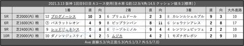 2021.3.13 阪神 1回目9日目 Aコース使用