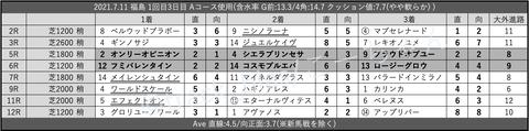 2021.7.11 福島 1回目3日目 Aコース使用