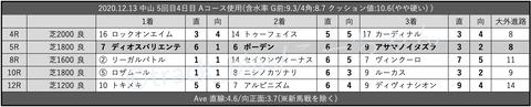 2020.12.13 中山 5回目4日目 Aコース使用