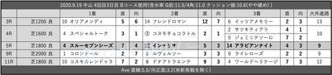 2020.9.19 中山 4回目3日目 Bコース使用