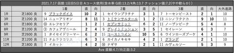 2021.7.17 函館 1回目5日目 Aコース使用