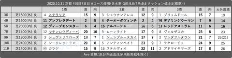 2020.10.31 京都 4回目7日目 Aコース使用