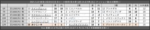 2021.5.22 新潟 2回目5日目 Bコース使用