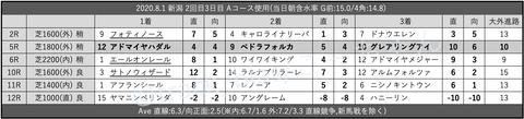 2020.8.1 新潟 2回目3日目 Aコース使用