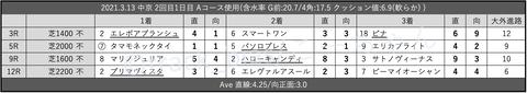 2021.3.13 中京 2回目1日目 Aコース使用