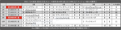2021.7.24 新潟 3回目1日目 Aコース使用