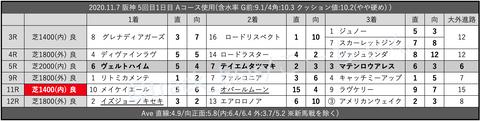 2020.11.7 阪神 5回目1日目 Aコース使用