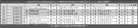 2021.9.19 中山 4回目4日目 Bコース使用