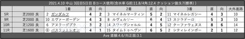 2021.4.10 中山 3回目5日目 Bコース使用