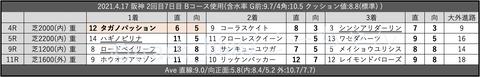 2021.4.17 阪神 2回目7日目 Bコース使用