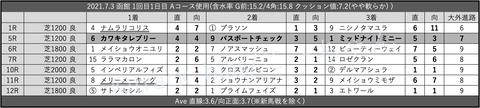 2021.7.3 函館 1回目1日目 Aコース使用