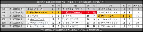 2020.9.5 新潟 3回目7日目 Aコース使用