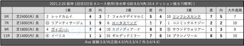2021.2.20 阪神 1回目3日目 Aコース使用
