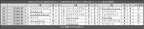 2021.5.22 中京 3回目5日目 Aコース使用