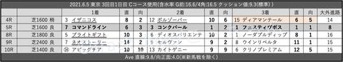 2021.6.5 東京 3回目1日目 Cコース使用