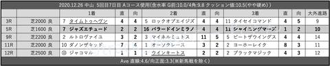 2020.12.26 中山 5回目7日目 Aコース使用