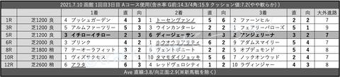 2021.7.10 函館 1回目3日目 Aコース使用