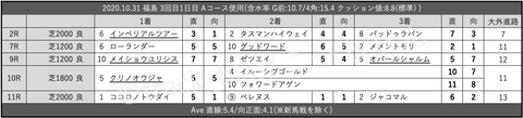 2020.10.31 福島 3回目1日目 Aコース使用