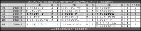 2021.10.2 中山 4回目8日目 Cコース使用